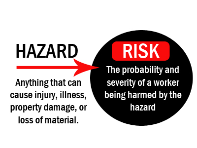 differences between risk and hazard Should you assess chemicals based on hazard or risk it's a question that spurs  a lot of debate but is there really a contradiction between the.