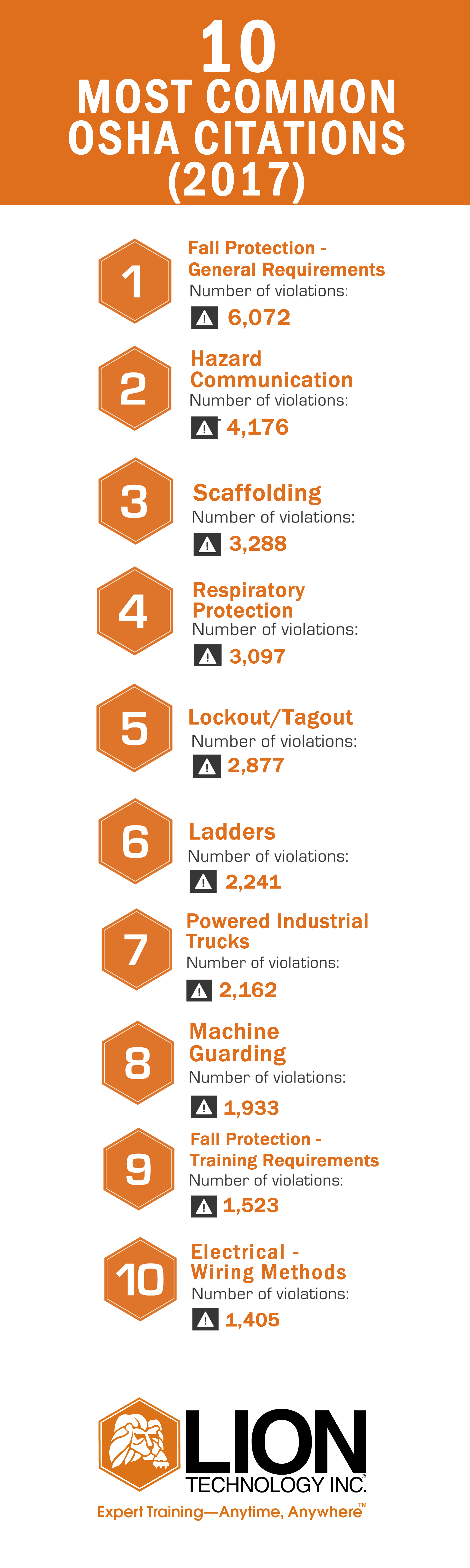 Violations Wiring Methods Wire Center Residential Osha Shares 2017 S Top 10 Safety Lion Technology Rh Com Electrical