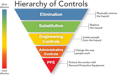 hierarchy-pyramid-of-controls.png